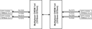 Multiplexer_CWDM_1x4_(1510nm-1570nm)