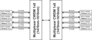Multiplexer_CWDM_1x8_(1470nm-1610nm)