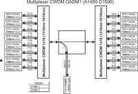 Multiplexer_CWDM_OADM1_(A1490-D1590)