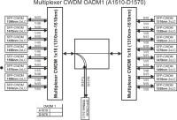 Multiplexer_CWDM_OADM1_(A1510-D1570)