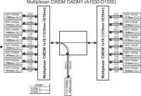 Multiplexer_CWDM_OADM1_(A1530-D1550)