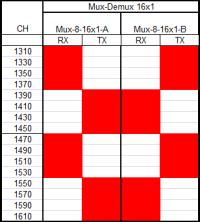 mux-demux-16x1