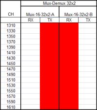mux-demux-32x1
