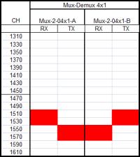 mux-demux-4x1